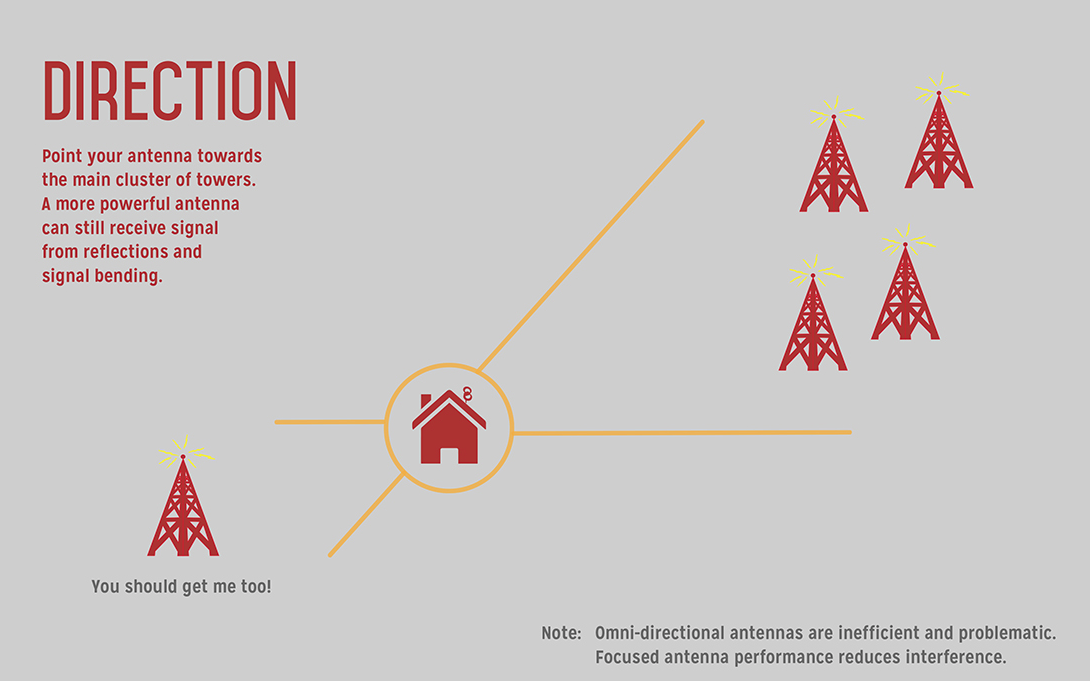 Antenna direction by zip code
