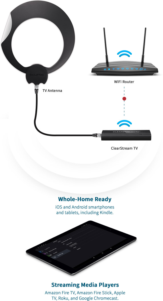 TV Antenna, WiFi Router, Clearstream TV Tuner Adapter, and tablet pictured. Whole-Home Ready - iOS and Android smartphones and tablets, including Kindle; Streaming Media Players - Amazon Fire TV, Amazon Fire Stick, Apple TV, Roku, and Google Chromecast